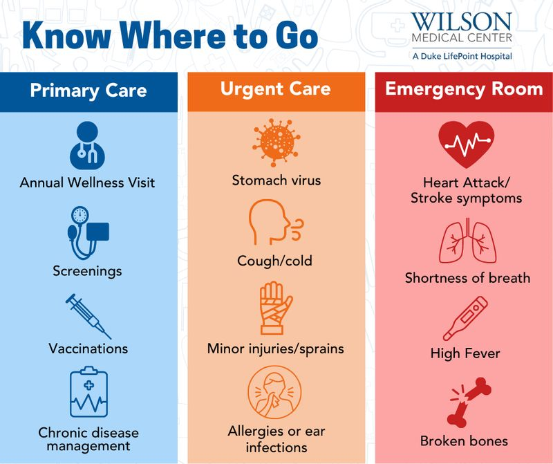Wilson Medical Center produced this chart showing which kind of health care facility people should seek depending on their needs and symptoms.
